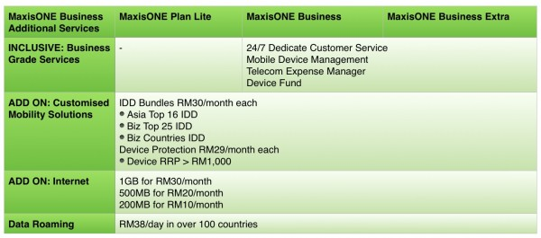 MaxisONE Business Additional Services