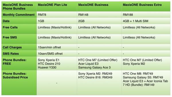 MaxisONE Phone Bundles 1