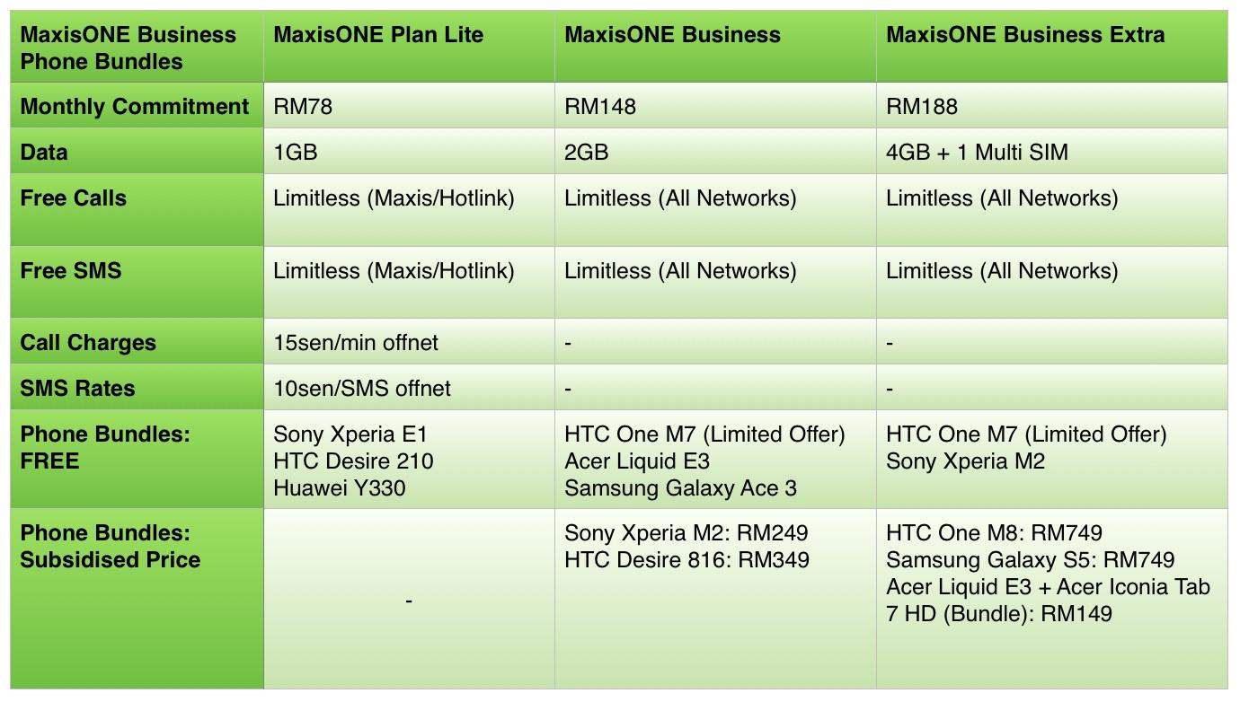 MaxisOne Internet Plan Promotion