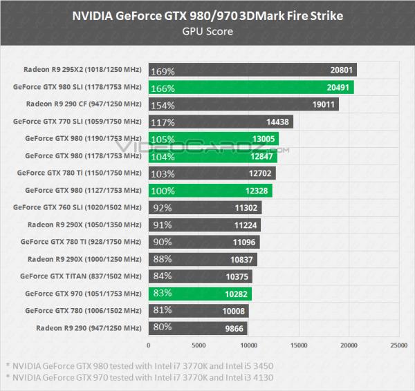 NVIDIA-GeForce-GTX-980-GTX-970-Fire-Strike-comparison