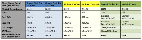 Redmi Note Price Comparison Telco