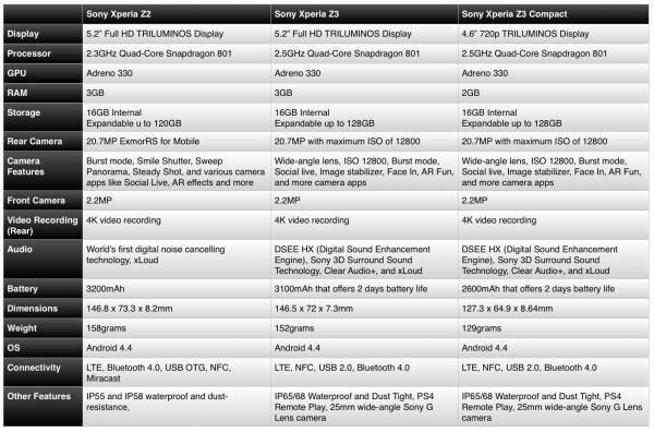 Sony Xperia Z2 vs Z3 and Z3 Compact