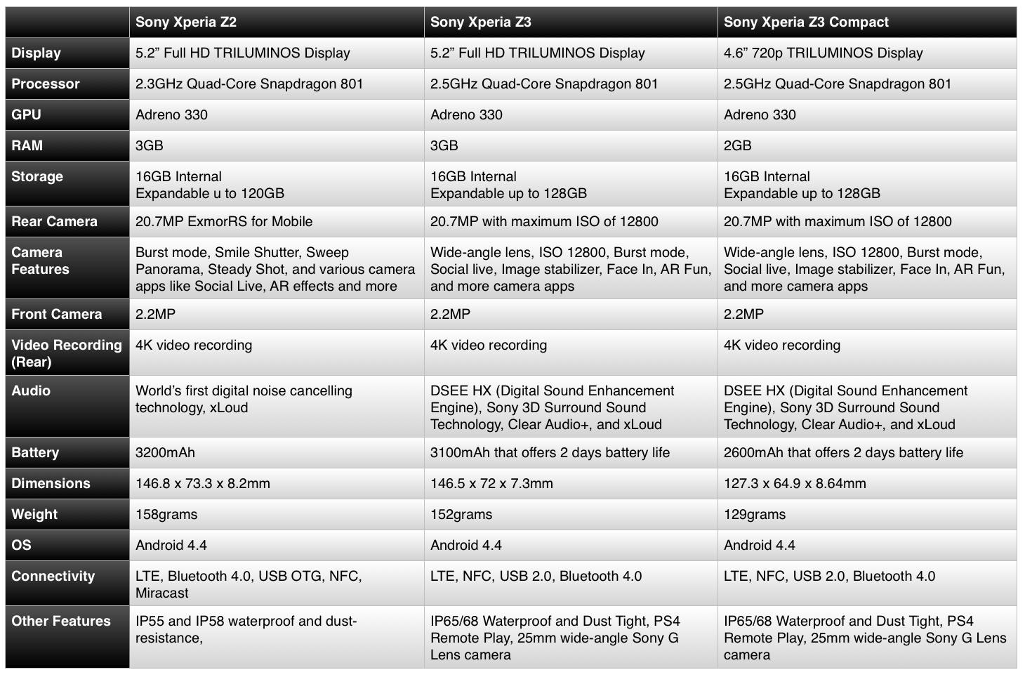 Updated with More Comparisons] Spec Sheet: Samsung Galaxy Note 4 and ...