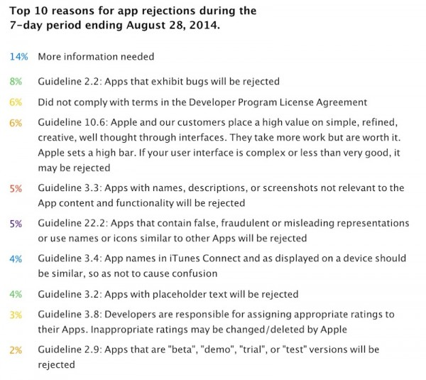 Top 10 Reasons Why Apple Reject Apps
