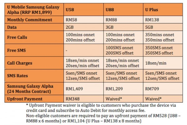 U Mobile Samsung Galaxy Alpha Plans