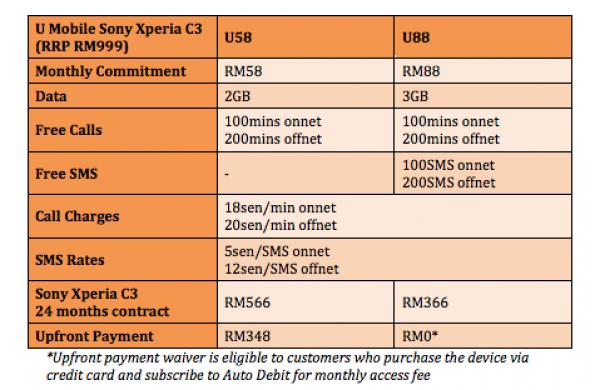 U Mobile Sony Xperia C3 Plans