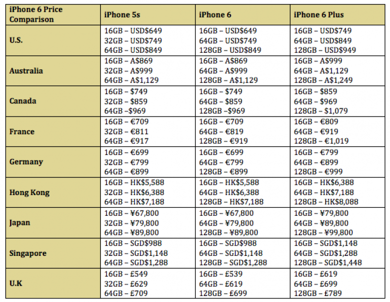 3aeb298a3cf3 [Updated with More Countries] Comparison: iPhone 6 and iPhone 6 Plus Launch  Price Around the World – How Much will they Cost in Malaysia?