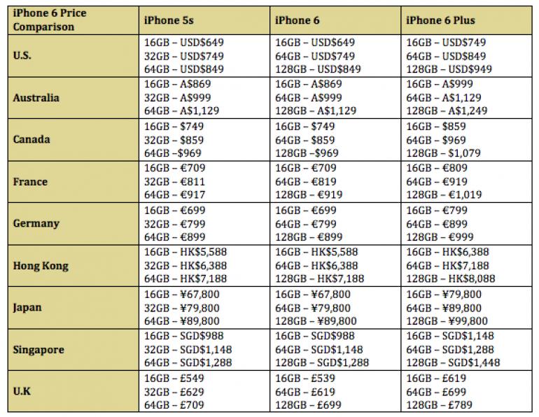 iphone 6s 64gb prezzo apple