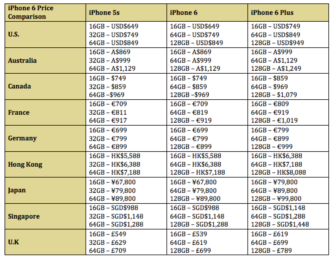 Updated With More Countries Comparison Iphone 6 And Iphone 6 Plus