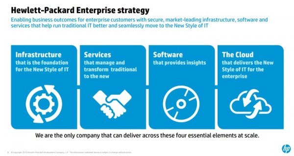 Hewlett-Packard Enterprise Strategy Post-Split