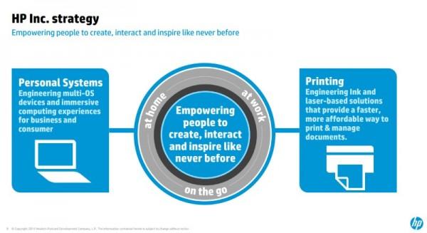 HP Inc. Strategy Post-Split