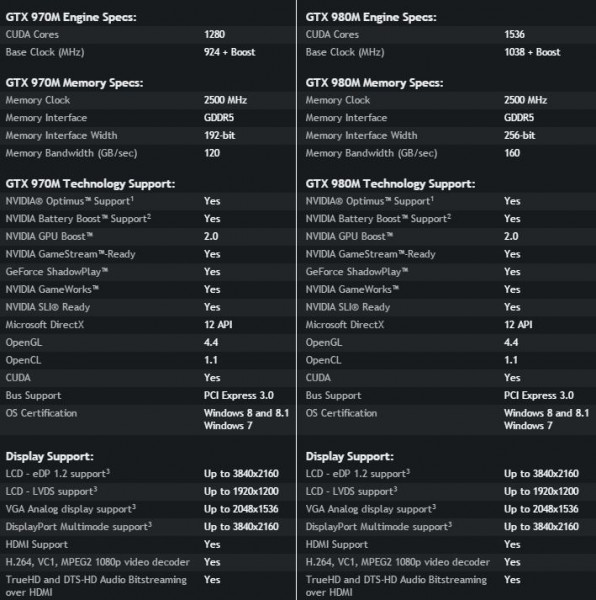 NVIDIA GeForce GTX 970M and 980M specifications