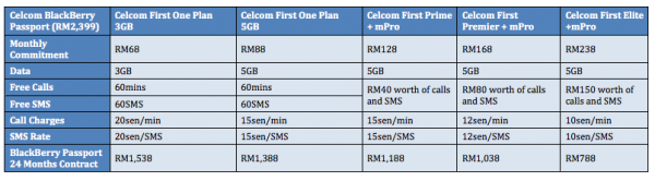 Celcom BlackBerry Passport Device Bundle