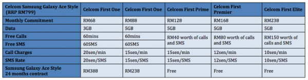 Celcom Samsung Galaxy Ace Style Plans