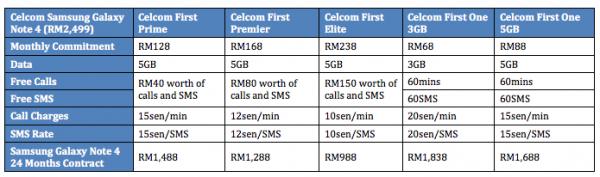 Celcom Samsung Galaxy Note 4 Plans
