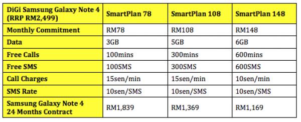 DiGi Samsung Galaxy Note 4 Plans