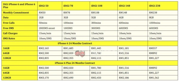 DiGi-iPhone-6-and-iPhone-6-Plus-Plans-and-Pricing-new