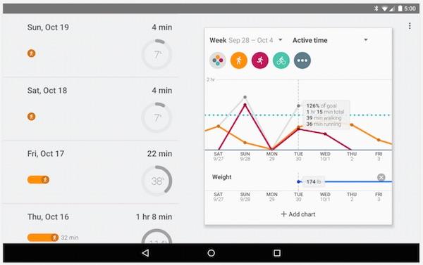 Google Fit Chart