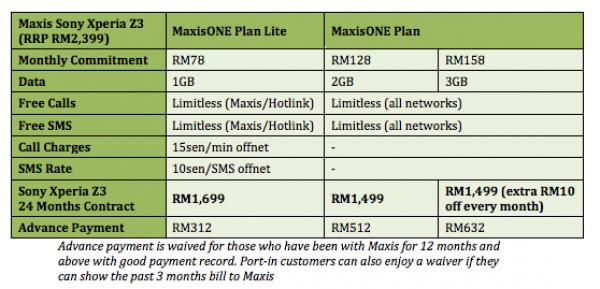 Maxis Sony Xperia Z3 Plans