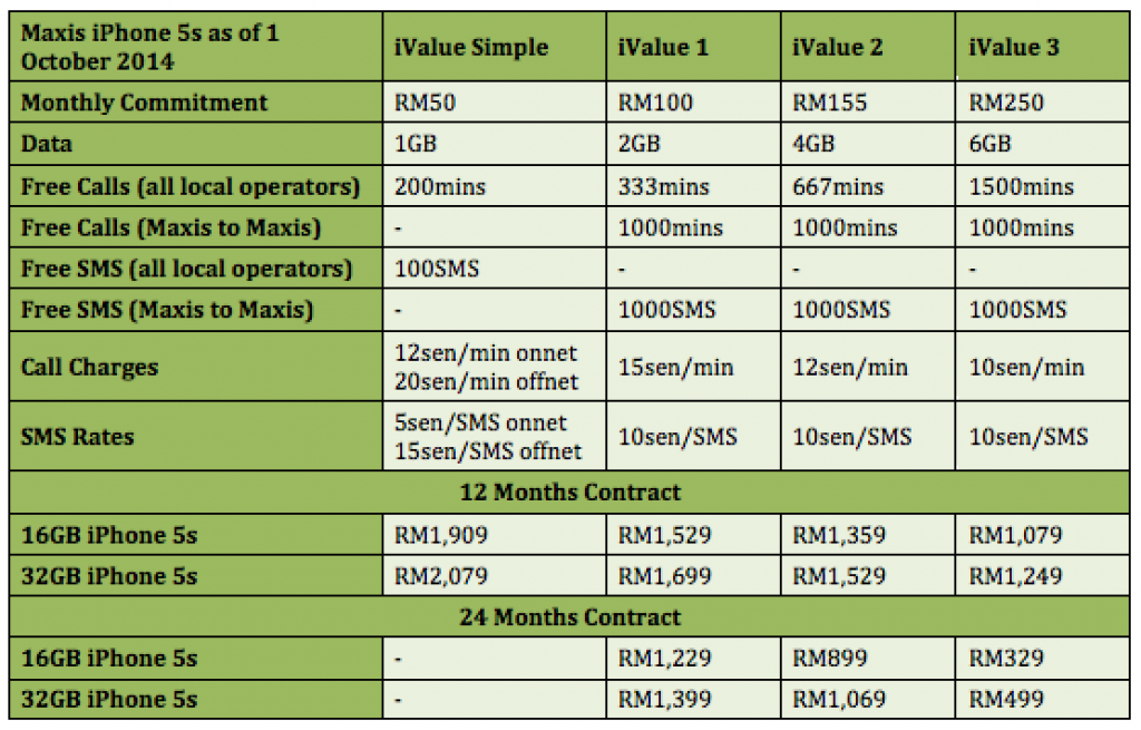 Maxis iPhone 5s Price Revised