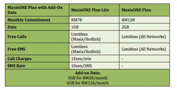 MaxisONE Plan with New Add On Data