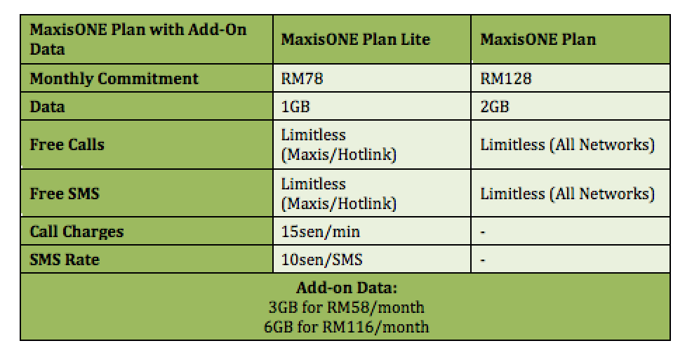Maxis Introduces New Add-On Data for its MaxisONE Postpaid