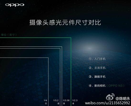 Oppo N3 Camera Sensor Size Comparison