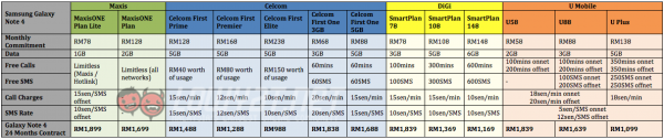 Samsung-Galaxy-Note-4-Telco-Price-Comparison-Plans