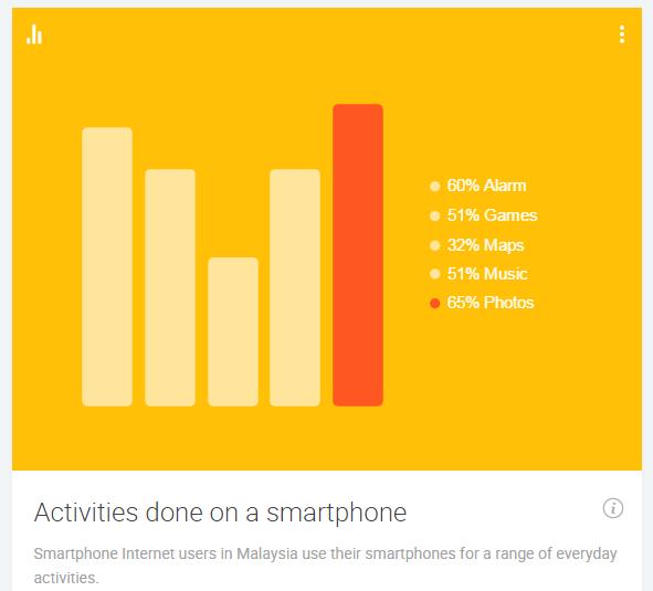 Smartphone Activities 2014