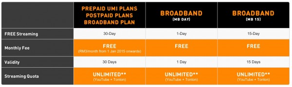 U Mobile Free Unlimited YouTube and Tonton Plans