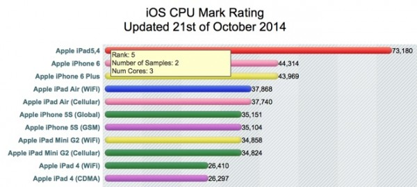 iPad Air 2 CPUMark Rating 3 Cores