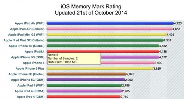 iPad Air CPUMark 2GB RAM