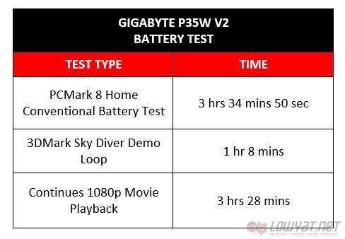 Gigabyte P35W v2: Battery Drain Test