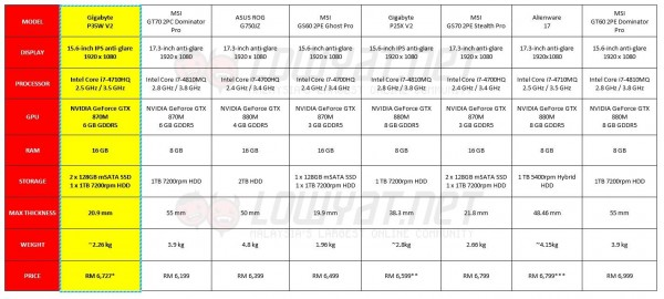 Gigabyte P35W v2 Review: Price Comparison