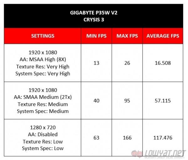 Gigabyte P35W v2 Review: Crysis 3 Benchmark