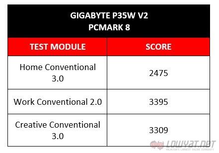 Gigabyte P35W v2: PCMark 8 Results