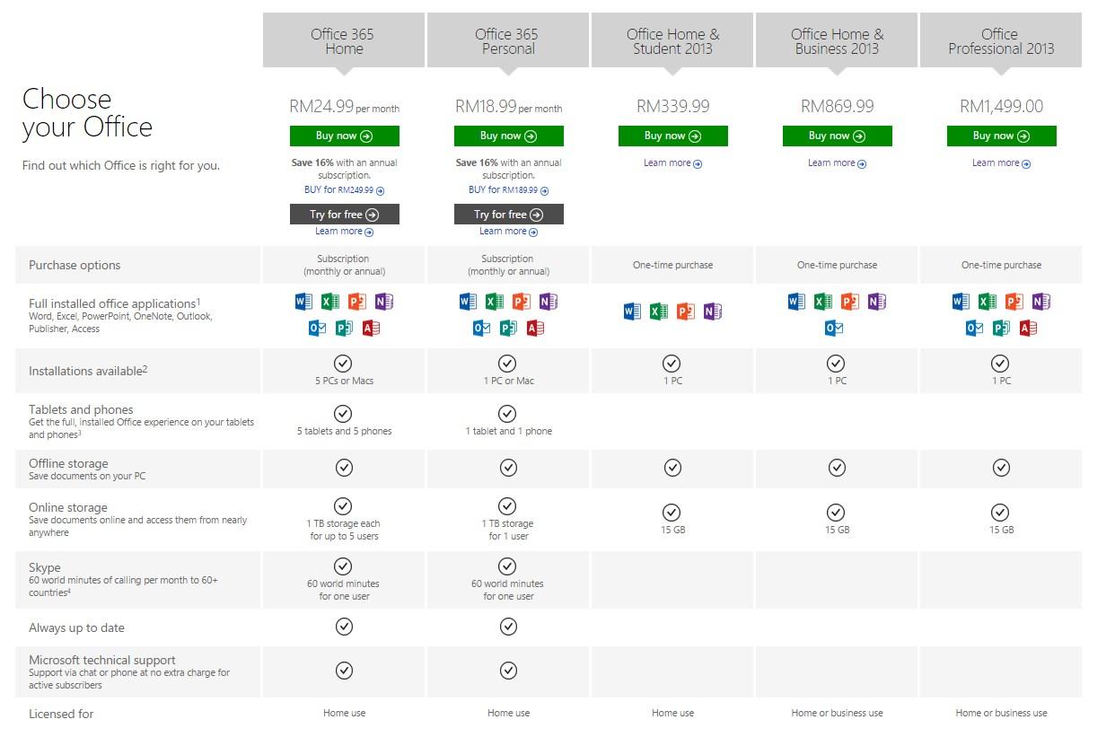 Comparison Microsoft Office 365 Vs 2017