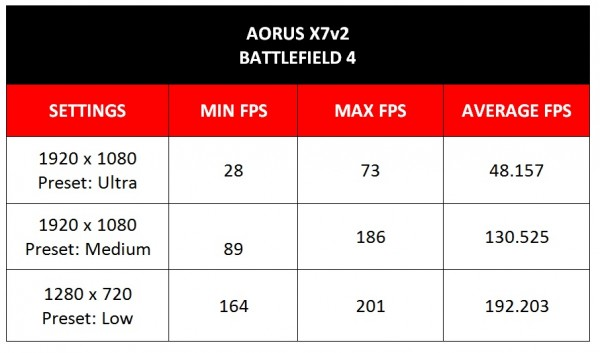 Aorus-X7-V2-Battlefield-4-Benchmark