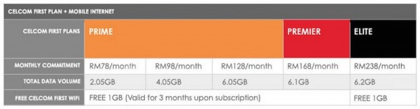 Celcom iPhone 6 and iPhone 6 Plus Plans 1