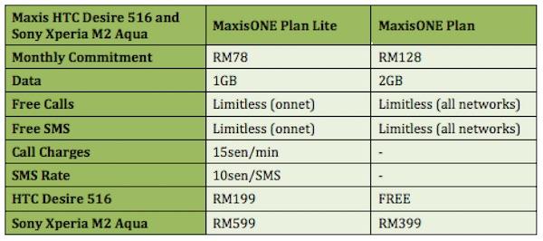 Maxis Sony Xperia M2 Aqua and HTC Desire 516 Plans