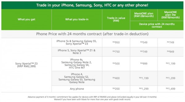 Maxis Trade in Device Value