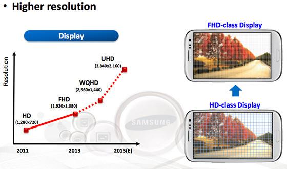 Samsung 4K Display on Note 5