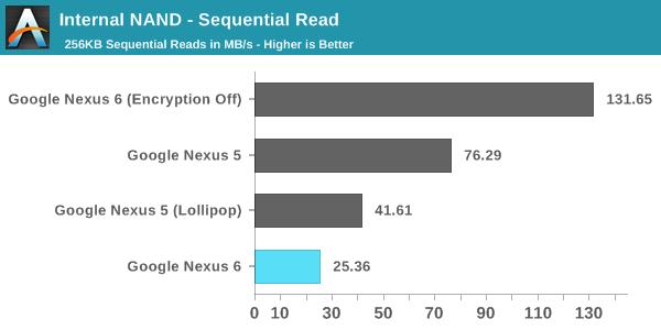 nexus-6-benchmark-1