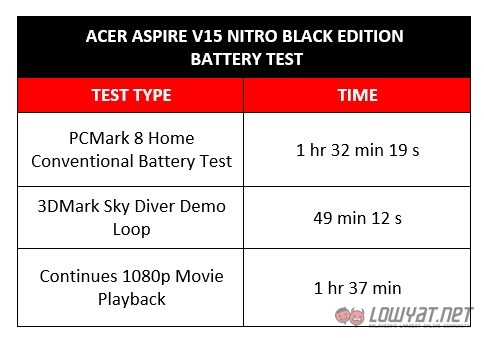 Acer Aspire V15 Nitro Black Edition Battery Drain Test
