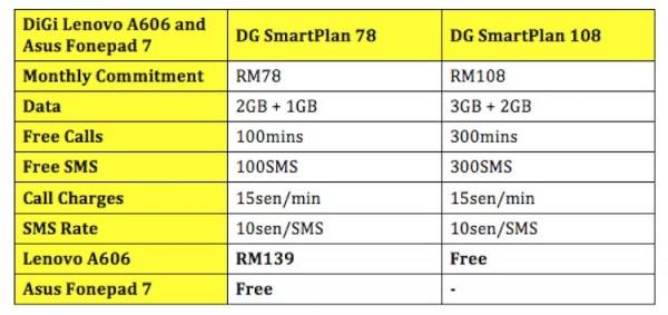 DiGi Lenovo A606 Asus Fonepad 7 Free