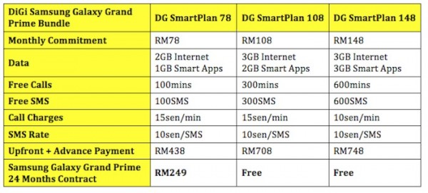 DiGi Samsung Galaxy Grand Prime Plans