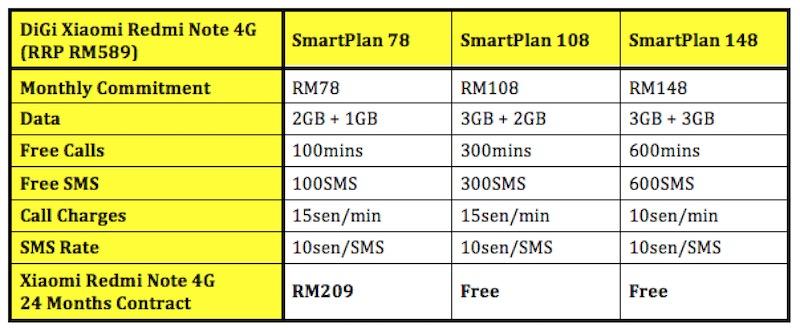 DiGi Xiaomi Redmi Note 4G Plans