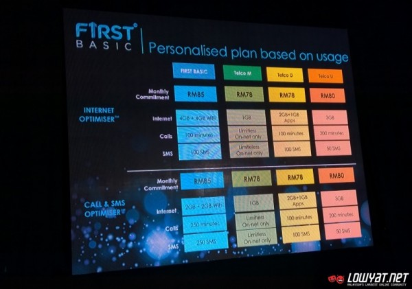 First by Celcom Postpaid Plans Launch 04