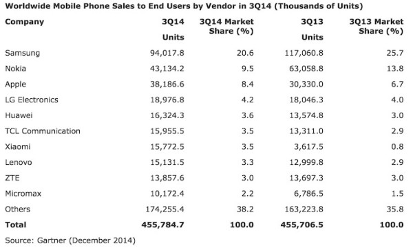 Gartner Worldwide mobile Phone Sales Q32014
