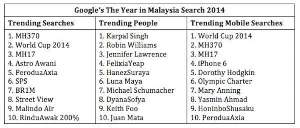 Google Year in Malaysia Search 2014 List